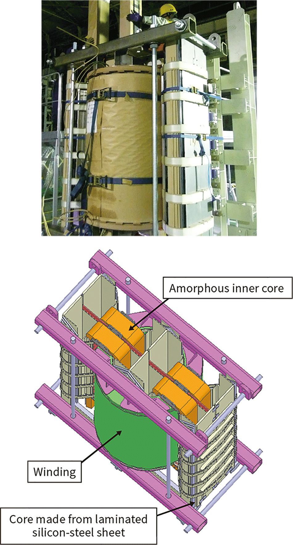 Amorphous core and winding (top) and internal design of amorphous transformer (bottom)