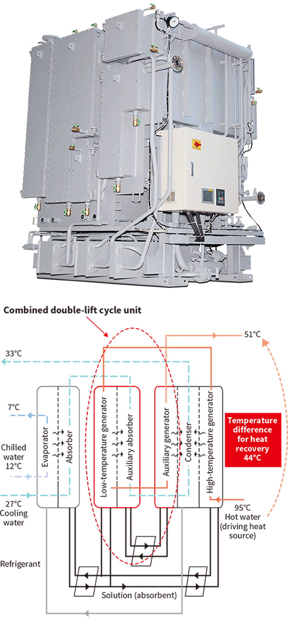 Single-effect double-lift absorption chiller (top) and cycle diagram (bottom)