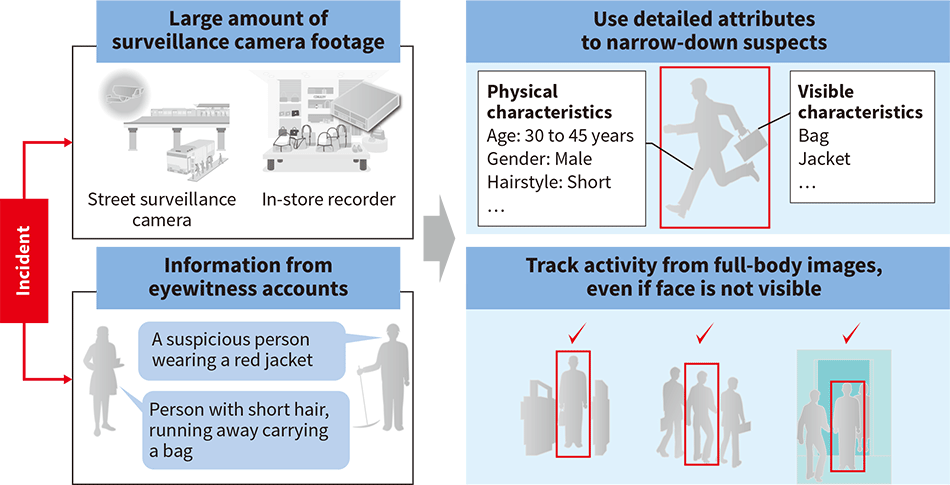 Technology for identification and tracking of individuals for public safety and how it is used