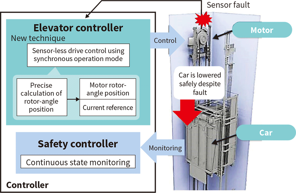 Synchronized drive control for elevators