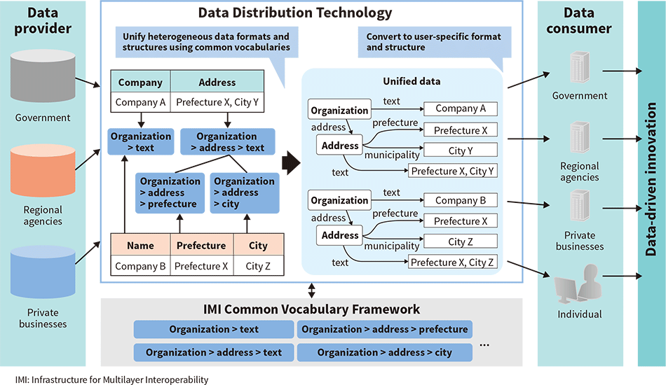 Data distribution for advancement of public and private sector data utilization
