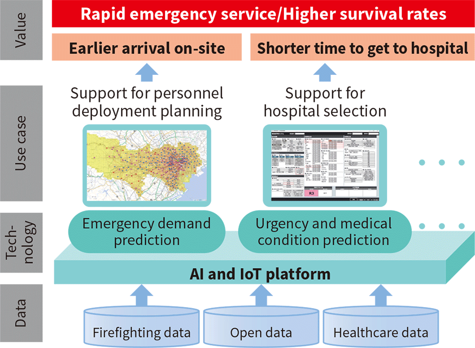 Concept behind emergency AI solution