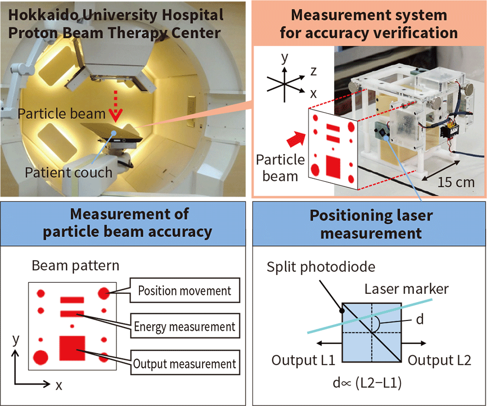 Measurement system for verifying accuracy of particle beam therapy systems