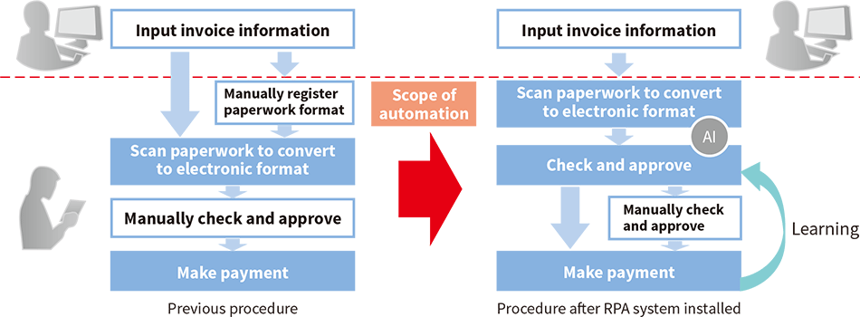Flowchart of accounts handling after automation of documentation checking