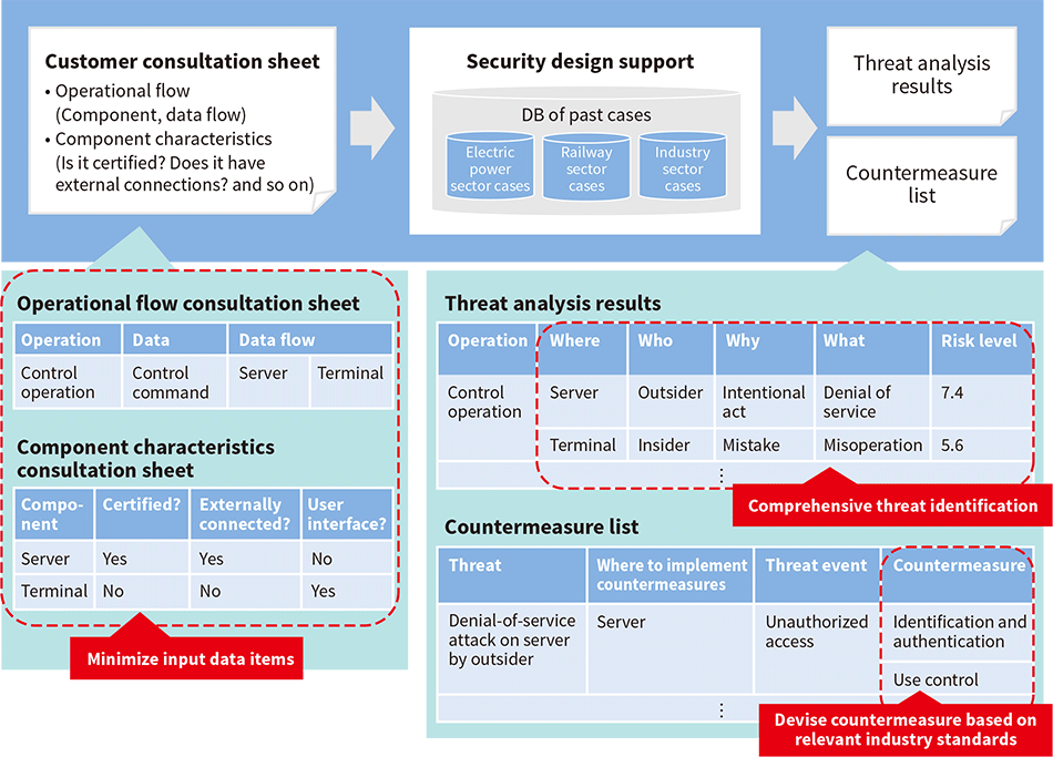 Security design support for IoT and control systems