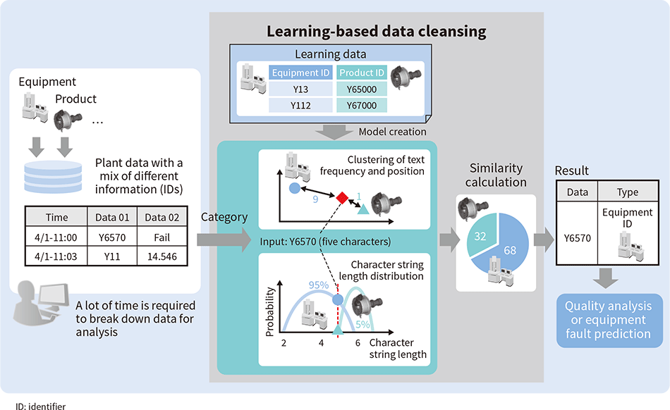 Example use of learning-based data cleansing on manufacturing industry data