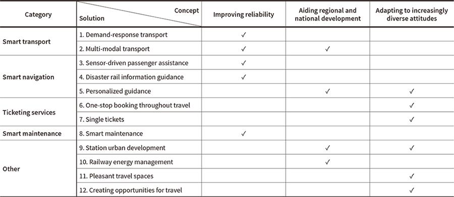 Hitachi Rail Innovation : Future Rail Services Driven by