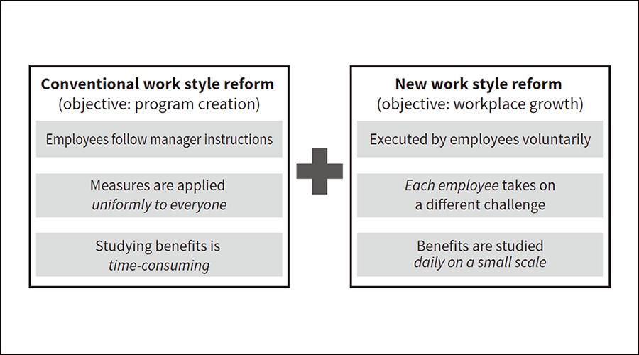 Enjoyably Sustaining Motivation for Work Style Reforms