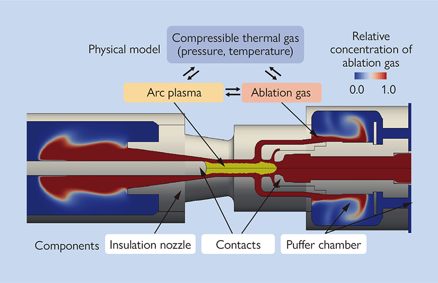 Distribution of ablation gas in gas circuit breaker obtained by thermal gas flow analysis