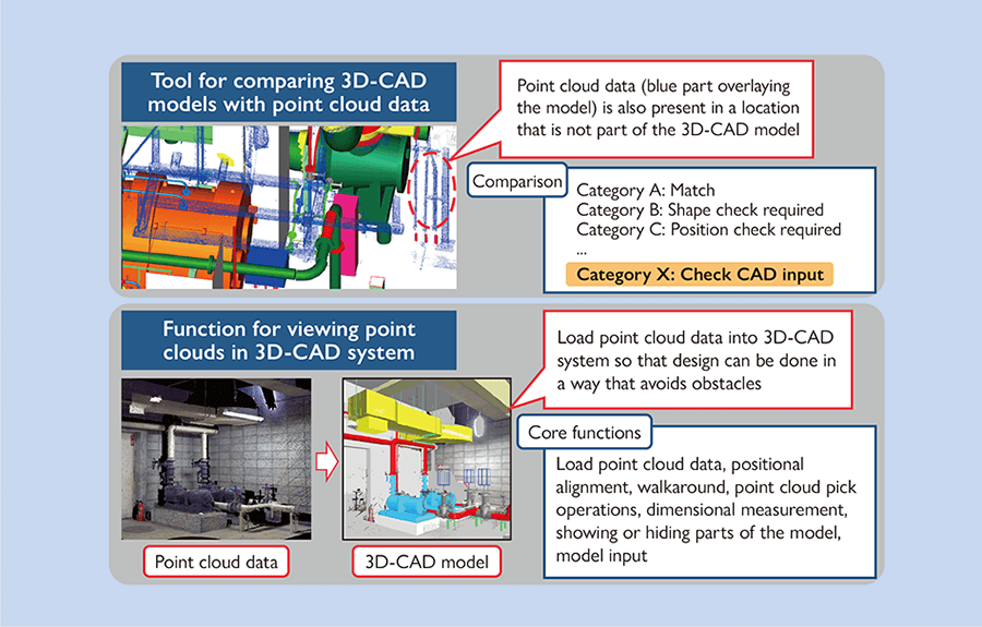 Tool for comparing 3D-CAD models with point cloud data and function for viewing point clouds in 3D-CAD system