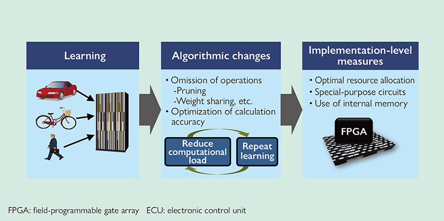 Flowchart of steps from AI learning to implementation on ECU