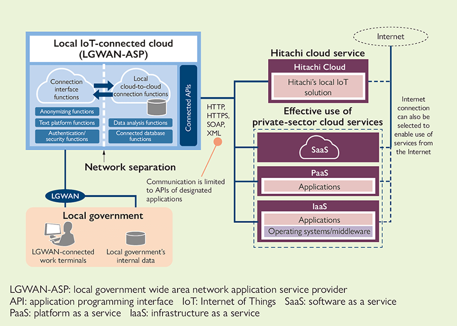 Using the local IoT-connecting cloud service