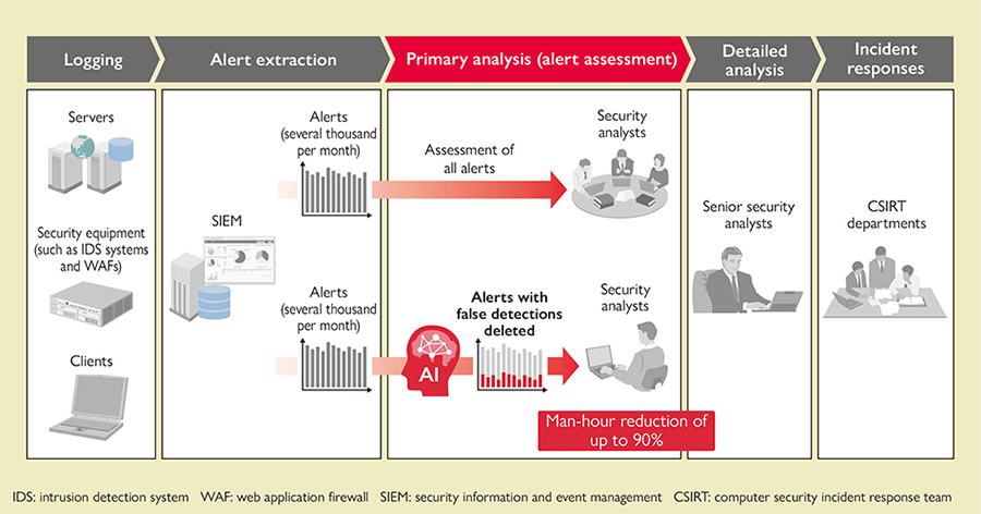 Overview of AI solution for increasing security surveillance operation efficiency