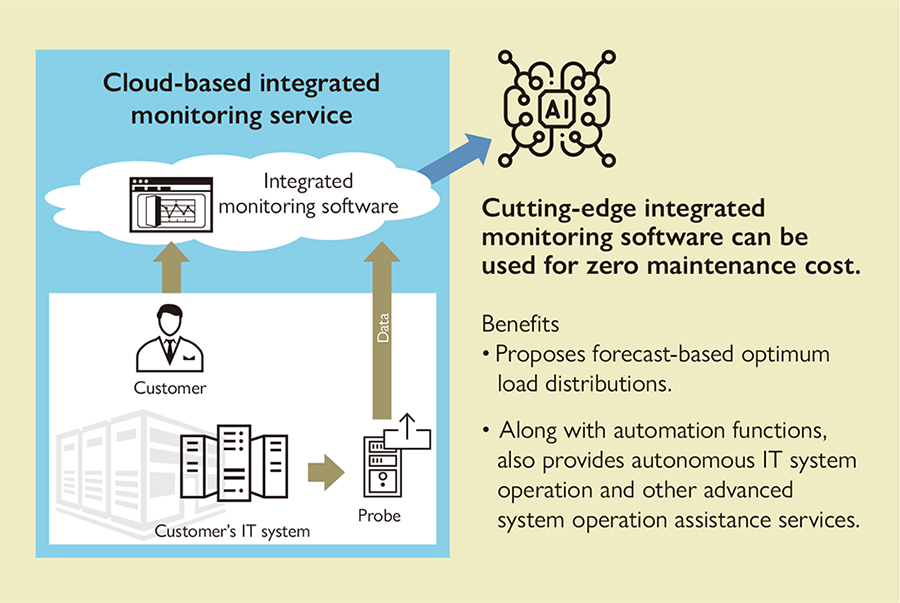 Cloud-based integrated monitoring service