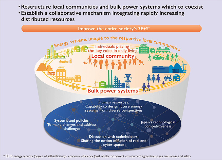 Overview of energy system that supports Society 5.0
