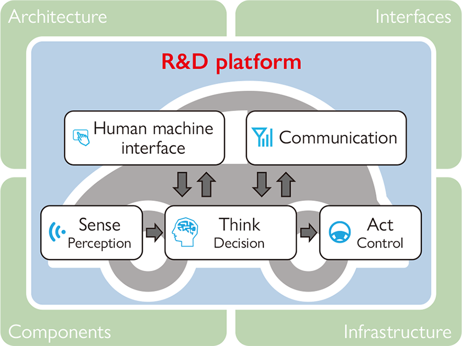 Overview of research and development (R&D) platform