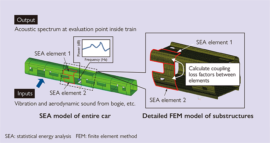 SEA model of railway car that utilizes a detailed FEM model of substructures