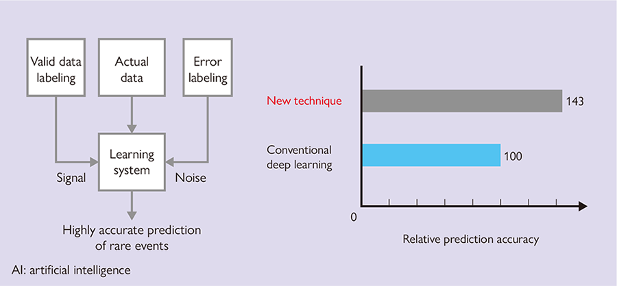Signal noise learning (an AI technique for predicts rare events) and its performance
