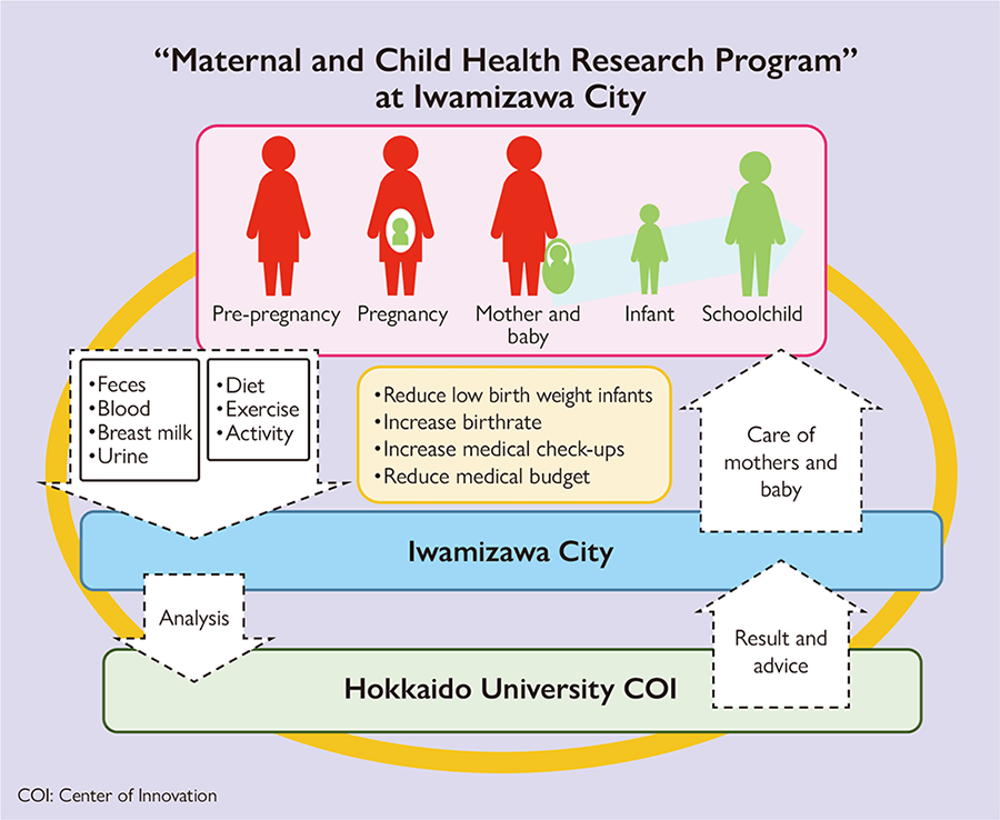 Overview of health survey of mothers and children in Iwamizawa City