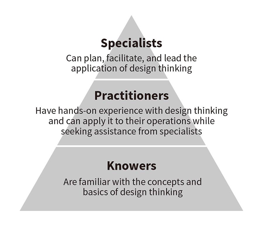 Promoting NEXPERIENCE: Customer Co-creation Methodology