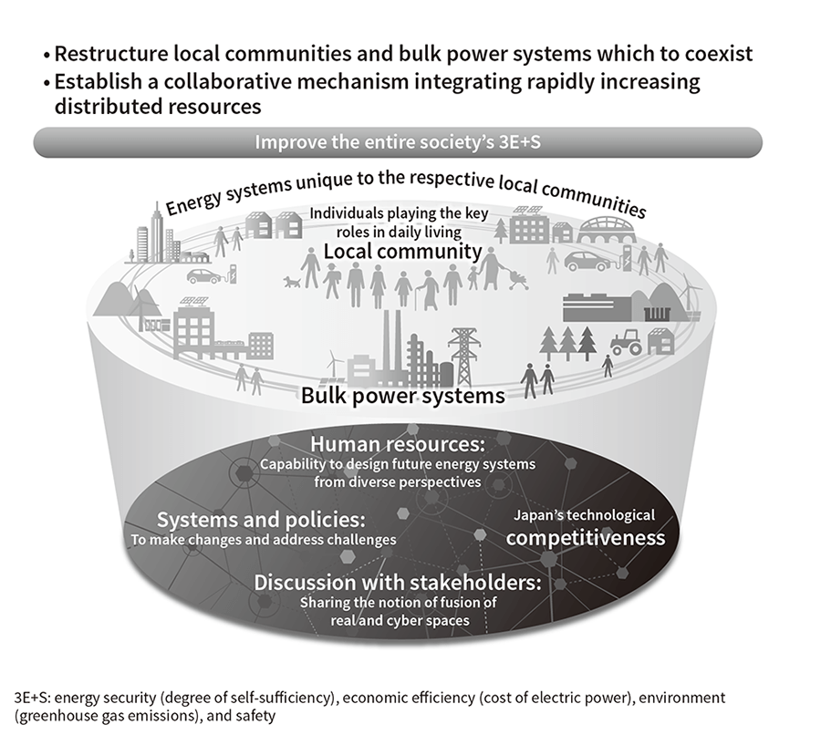 Energy Systems Supporting Society 5 0 Hitachi Review