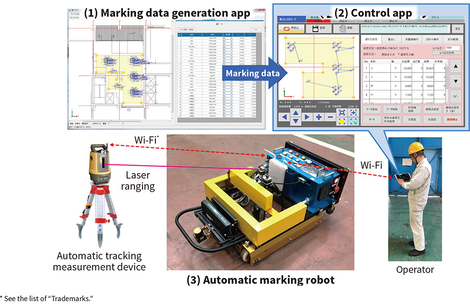 [8] Overview of the automatic marking robot system