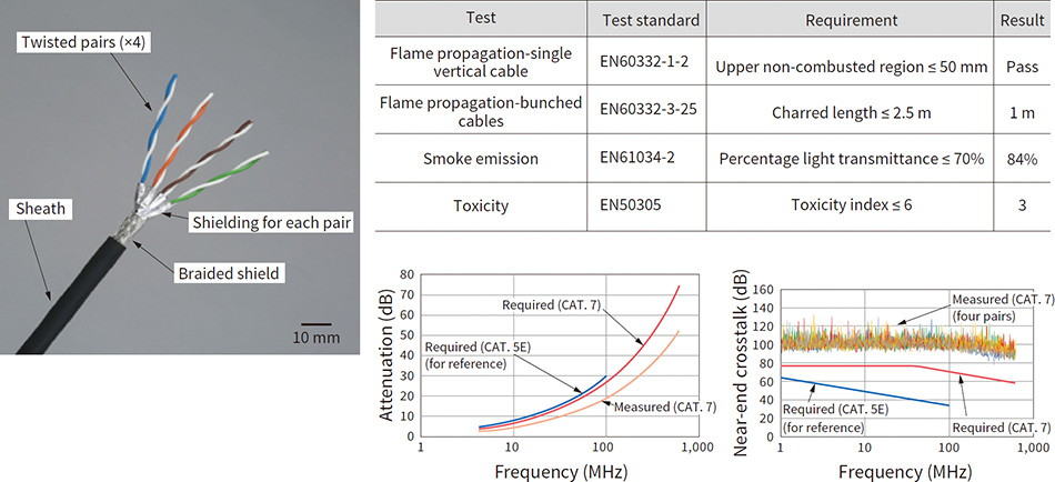 [3] Cable wires (left), test results for EN45545-2 European fire safety standard (top right), and attenuation and near-end crosstalk graphs (bottom right)