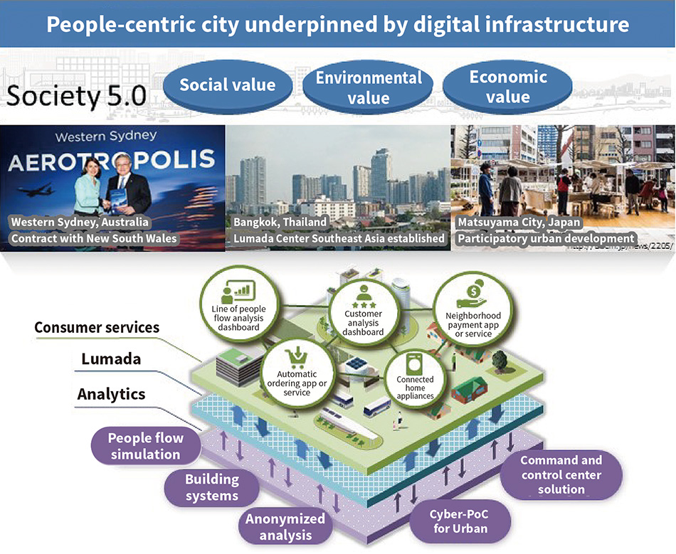 [14] Concept of a people-centric city