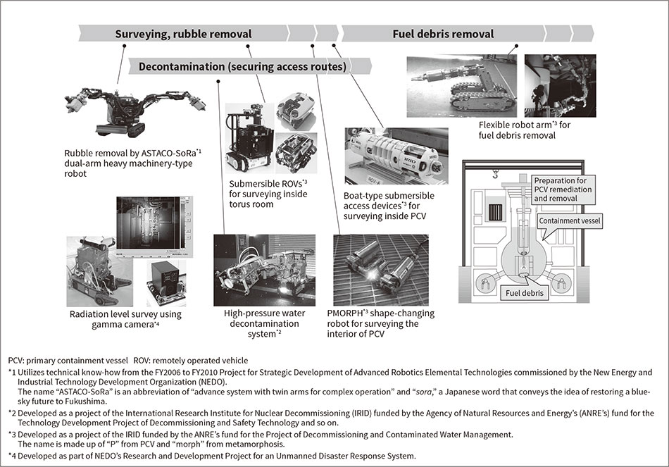 Fig. 1—Remotely Operated Robots and Other Research and Development Activities to Support Fukushima Revitalization