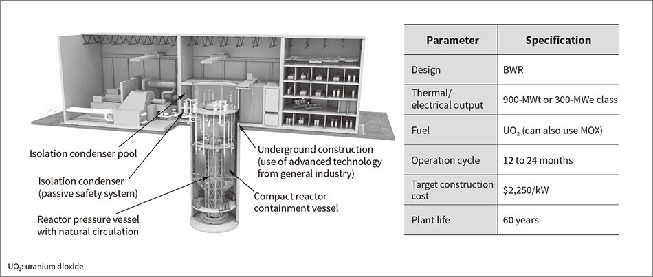 Fig. 2—Diagram and Main Specifications of Next-generation Small Modular Reactor BWRX-300